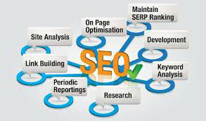 SEO Training course guaranteed internship